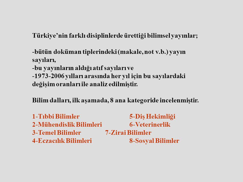 Türkiye'nin farklı disiplinlerde ürettiği bilimsel yayınlar; -bütün doküman tiplerindeki (makale, not v.b.) yayın sayıları, -bu yayınların aldığı atıf sayıları ve -1973-2006 yılları arasında her yıl için bu sayılardaki değişim oranları ile analiz edilmiştir.