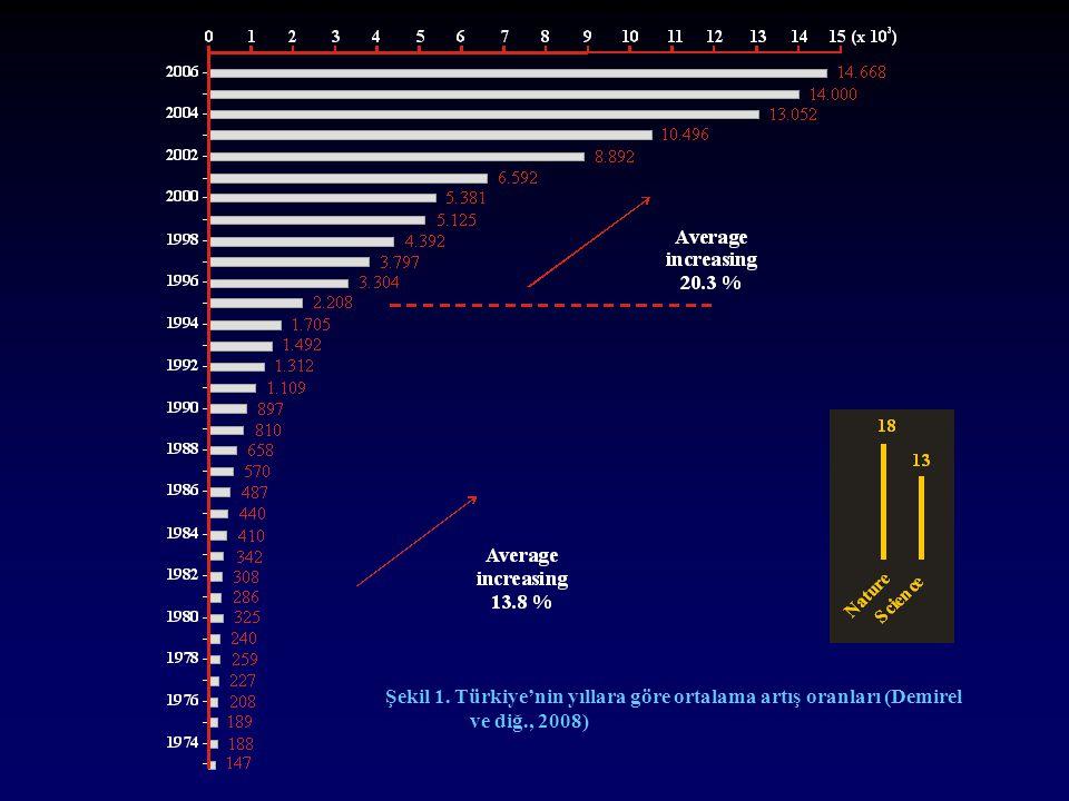 Şekil 1. Türkiye'nin yıllara göre ortalama artış oranları (Demirel ve diğ., 2008)