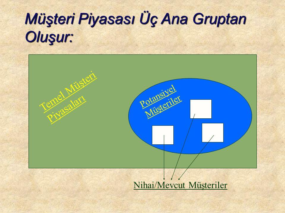 Müşteri Piyasası Üç Ana Gruptan Oluşur: Temel Müşteri Piyasaları Potansiyel Müşteriler Nihai/Mevcut Müşteriler