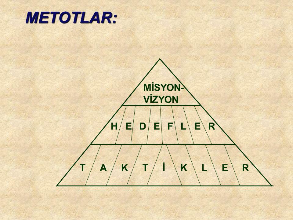 MİSYON- VİZYON TAKTİKLER HEDEFLER METOTLAR: