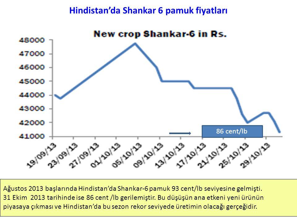 Hindistan'da Shankar 6 pamuk fiyatları Ağustos 2013 başlarında Hindistan'da Shankar-6 pamuk 93 cent/lb seviyesine gelmişti. 31 Ekim 2013 tarihinde ise