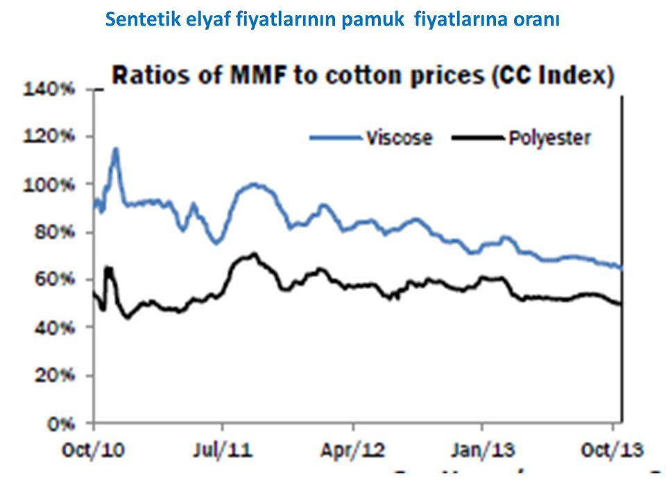 Sentetik elyaf fiyatlarının pamuk fiyatlarına oranı