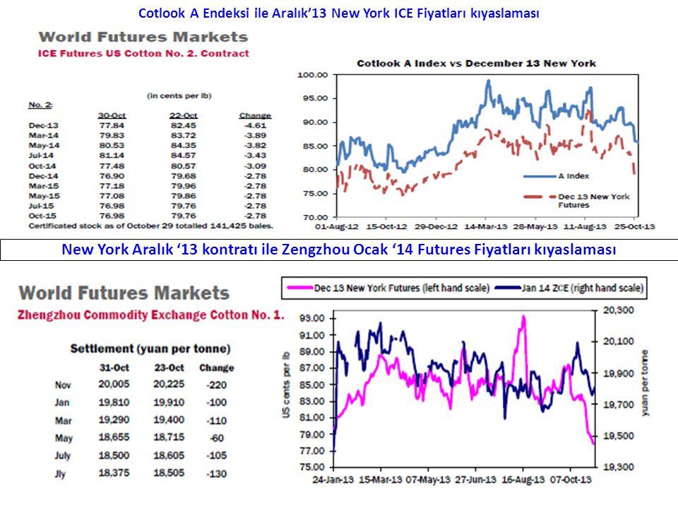 Cotlook A Endeksi ile Aralık'13 New York ICE Fiyatları kıyaslaması New York Aralık '13 kontratı ile Zengzhou Ocak '14 Futures Fiyatları kıyaslaması