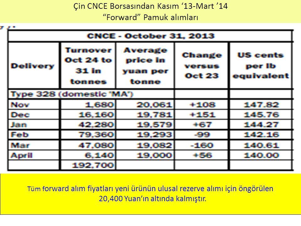 """Çin CNCE Borsasından Kasım '13-Mart '14 """"Forward"""" Pamuk alımları Tüm f orward alım fiyatları yeni ürünün ulusal rezerve alımı için öngörülen 20,400 Yu"""