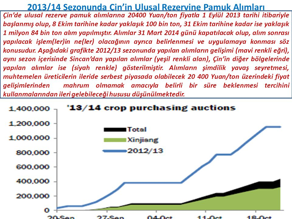 2013/14 Sezonunda Çin'in Ulusal Rezervine Pamuk Alımları Çin'de ulusal rezerve pamuk alımlarına 20400 Yuan/ton fiyatla 1 Eylül 2013 tarihi itibariyle