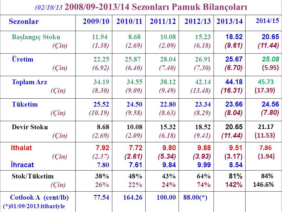 (02/10/13 2008/09-2013/14 Sezonları Pamuk Bilançoları Sezonlar2009/102010/112011/122012/132013/14 2014/15 Başlangıç Stoku (Çin) 11.94 (1.38) 8.68 (2.6