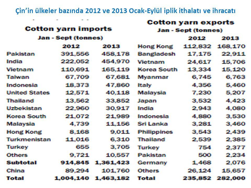 Çin'in ülkeler bazında 2012 ve 2013 Ocak-Eylül iplik ithalatı ve ihracatı