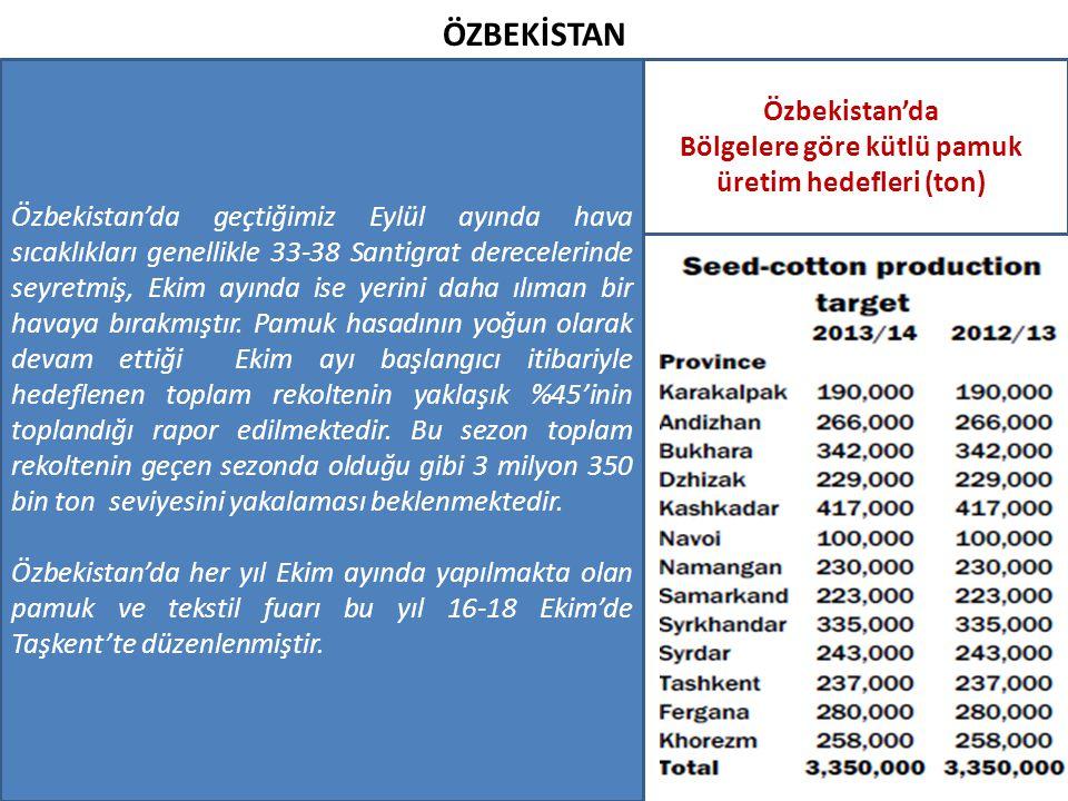 ÖZBEKİSTAN Özbekistan'da Bölgelere göre kütlü pamuk üretim hedefleri (ton) Özbekistan'da geçtiğimiz Eylül ayında hava sıcaklıkları genellikle 33-38 Sa