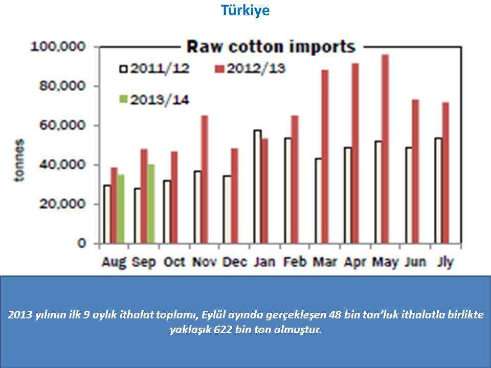 Türkiye 2013 yılının ilk 9 aylık ithalat toplamı, Eylül ayında gerçekleşen 48 bin ton'luk ithalatla birlikte yaklaşık 622 bin ton olmuştur.