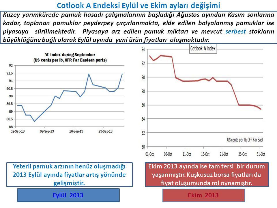 Cotlook A Endeksi Eylül ve Ekim ayları değişimi Ekim 2013 Eylül 2013 Kuzey yarımkürede pamuk hasadı çalışmalarının başladığı Ağustos ayından Kasım son