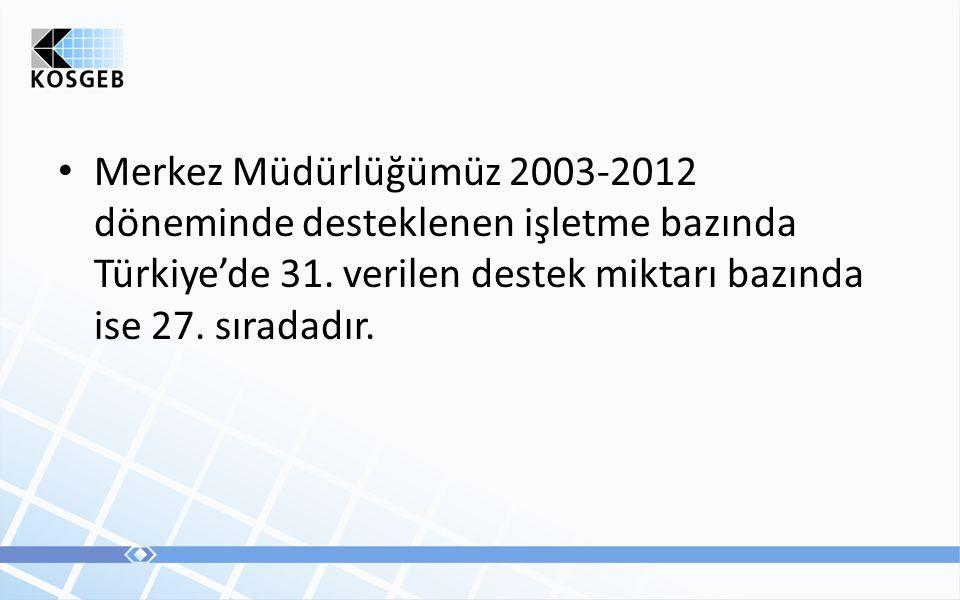 • Merkez Müdürlüğümüz 2003-2012 döneminde desteklenen işletme bazında Türkiye'de 31.