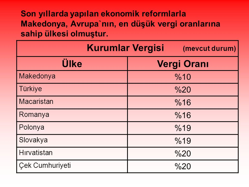Son yıllarda yapılan ekonomik reformlarla Makedonya, Avrupa`nın, en düşük vergi oranlarına sahip ülkesi olmuştur. Kurumlar Vergisi (mevcut durum) Ülke