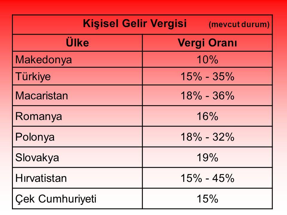 Kişisel Gelir Vergisi (mevcut durum) ÜlkeVergi Oranı Makedonya10% Türkiye15% - 35% Macaristan18% - 36% Romanya16% Polonya18% - 32% Slovakya19% Hırvatistan15% - 45% Çek Cumhuriyeti15%