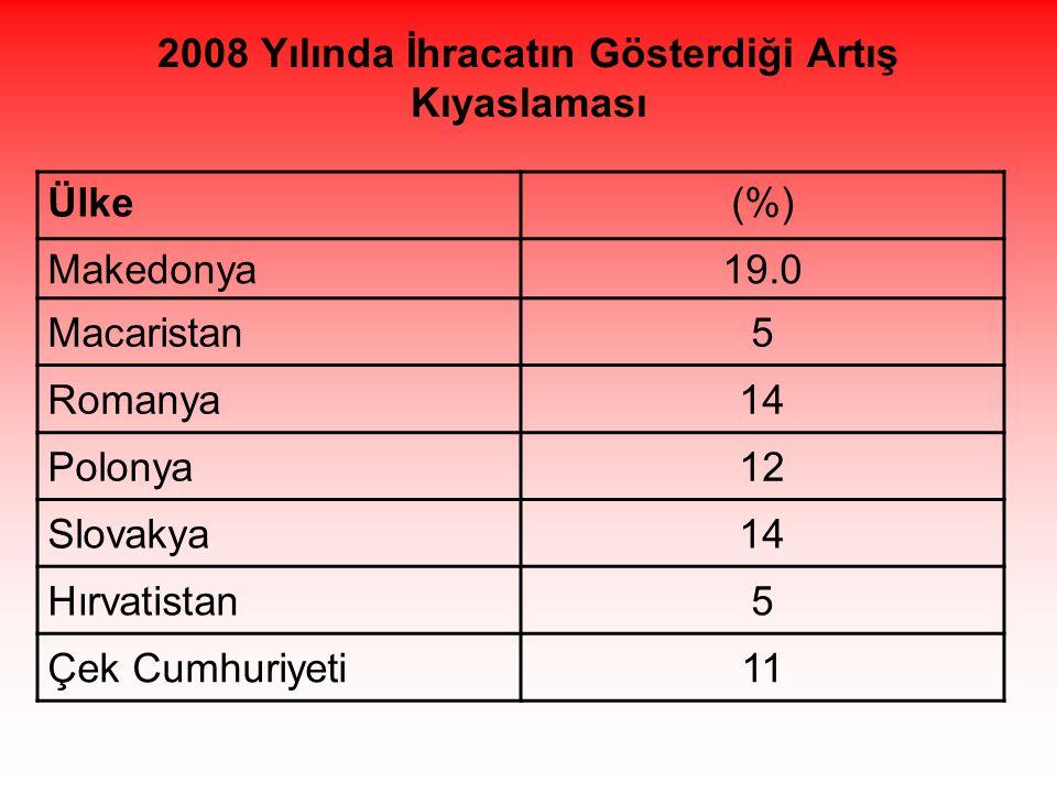 2008 Yılında İhracatın Gösterdiği Artış Kıyaslaması Ülke(%) Makedonya19.0 Macaristan5 Romanya14 Polonya12 Slovakya14 Hırvatistan5 Çek Cumhuriyeti11