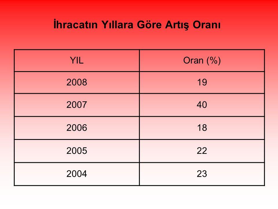 YILOran (%) 200819 200740 200618 200522 200423 İhracatın Yıllara Göre Artış Oranı