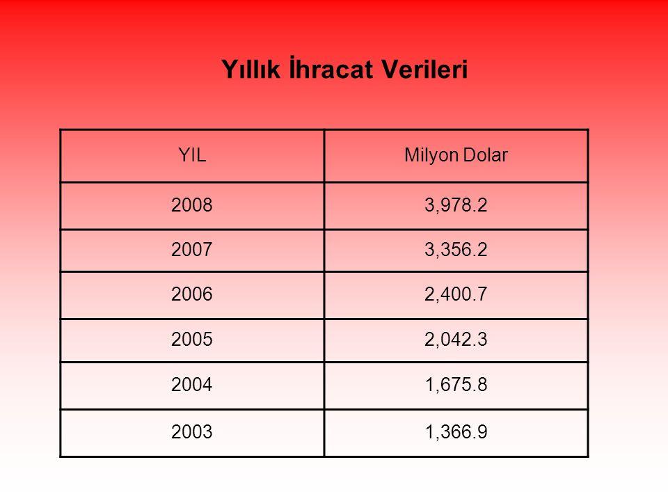 Yıllık İhracat Verileri YILMilyon Dolar 20083,978.2 20073,356.2 20062,400.7 20052,042.3 20041,675.8 20031,366.9