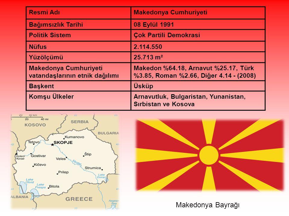 Makedonya Bayrağı Resmi AdıMakedonya Cumhuriyeti Bağımsızlık Tarihi08 Eylül 1991 Politik SistemÇok Partili Demokrasi Nüfus2.114.550 Yüzölçümü25.713 m² Makedonya Cumhuriyeti vatandaşlarının etnik dağılımı Makedon %64.18, Arnavut %25.17, Türk %3.85, Roman %2.66, Diğer 4.14 - (2008) BaşkentÜsküp Komşu ÜlkelerArnavutluk, Bulgaristan, Yunanistan, Sırbistan ve Kosova