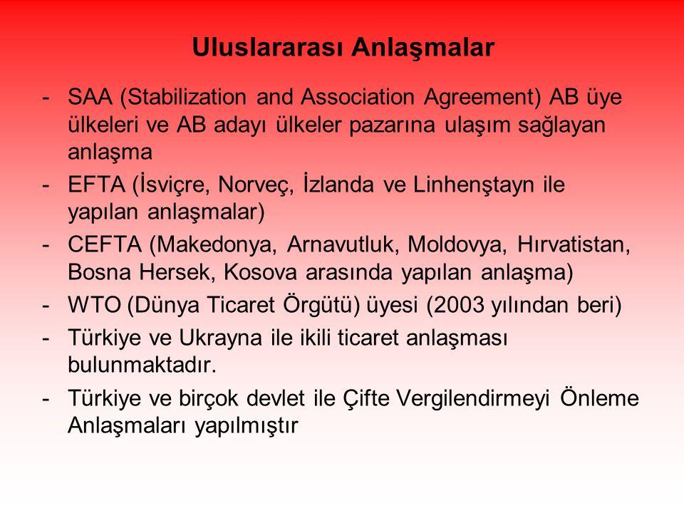Uluslararası Anlaşmalar -SAA (Stabilization and Association Agreement) AB üye ülkeleri ve AB adayı ülkeler pazarına ulaşım sağlayan anlaşma -EFTA (İsviçre, Norveç, İzlanda ve Linhenştayn ile yapılan anlaşmalar) -CEFTA (Makedonya, Arnavutluk, Moldovya, Hırvatistan, Bosna Hersek, Kosova arasında yapılan anlaşma) -WTO (Dünya Ticaret Örgütü) üyesi (2003 yılından beri) -Türkiye ve Ukrayna ile ikili ticaret anlaşması bulunmaktadır.