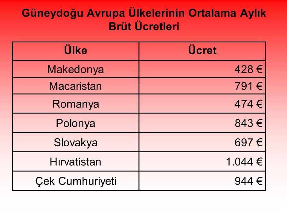 Güneydoğu Avrupa Ülkelerinin Ortalama Aylık Brüt Ücretleri ÜlkeÜcret Makedonya428 € Macaristan791 € Romanya474 € Polonya843 € Slovakya697 € Hırvatistan1.044 € Çek Cumhuriyeti944 €