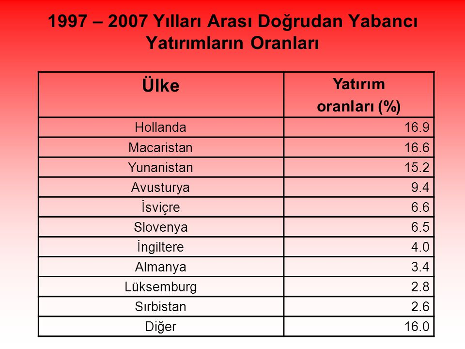 1997 – 2007 Yılları Arası Doğrudan Yabancı Yatırımların Oranları Ülke Yatırım oranları (%) Hollanda16.9 Macaristan16.6 Yunanistan15.2 Avusturya9.4 İsviçre6.6 Slovenya6.5 İngiltere4.0 Almanya3.4 Lüksemburg2.8 Sırbistan2.6 Diğer16.0