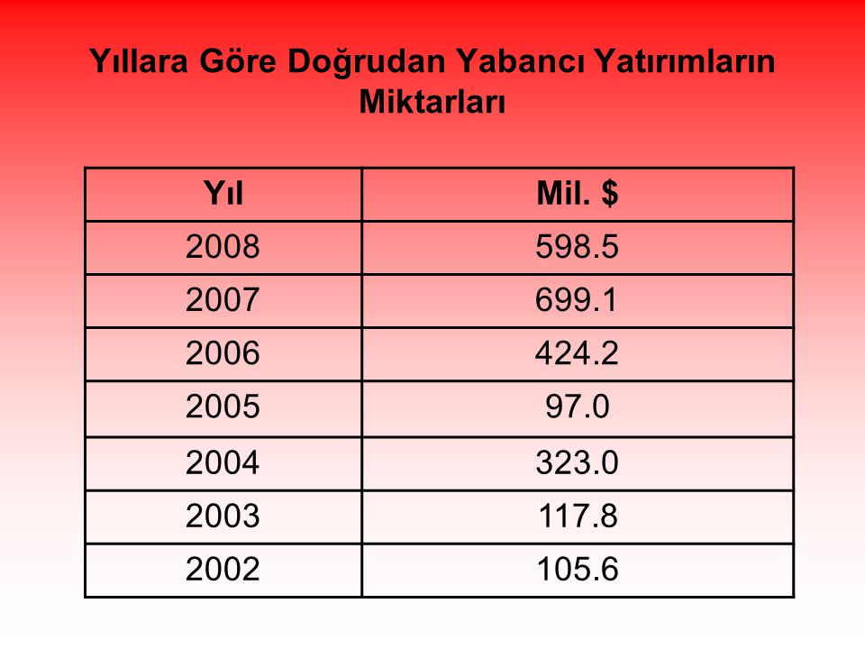 Yıllara Göre Doğrudan Yabancı Yatırımların Miktarları YılMil. $ 2008598.5 2007699.1 2006424.2 200597.0 2004323.0 2003117.8 2002105.6