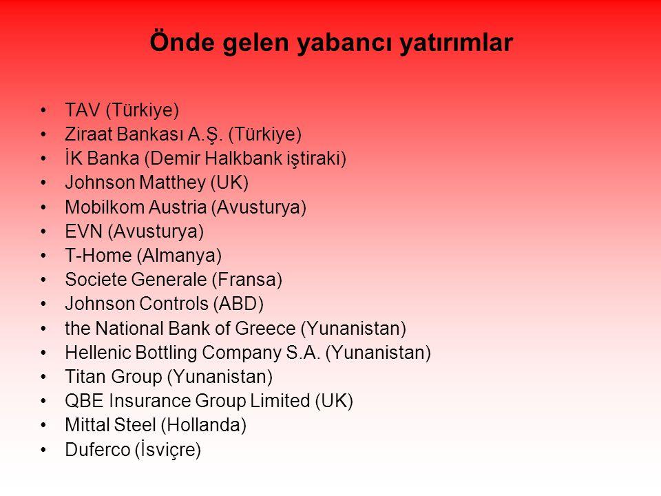 Önde gelen yabancı yatırımlar •TAV (Türkiye) •Ziraat Bankası A.Ş. (Türkiye) •İK Banka (Demir Halkbank iştiraki) •Johnson Matthey (UK) •Mobilkom Austri