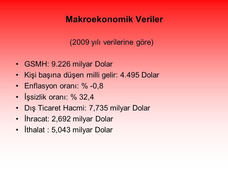 Makroekonomik Veriler (2009 yılı verilerine göre) •GSMH: 9.226 milyar Dolar •Kişi başına düşen milli gelir: 4.495 Dolar •Enflasyon oranı: % -0,8 •İşsizlik oranı: % 32,4 •Dış Ticaret Hacmi: 7,735 milyar Dolar •İhracat: 2,692 milyar Dolar •İthalat : 5,043 milyar Dolar