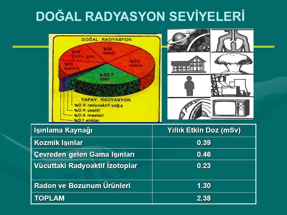 Işınlama Kaynağı Yıllık Etkin Doz (mSv) Kozmik Işınlar 0.39 Çevreden gelen Gama Işınları 0.46 Vücuttaki Radyoaktif İzotoplar 0.23 Radon ve Bozunum Ürü