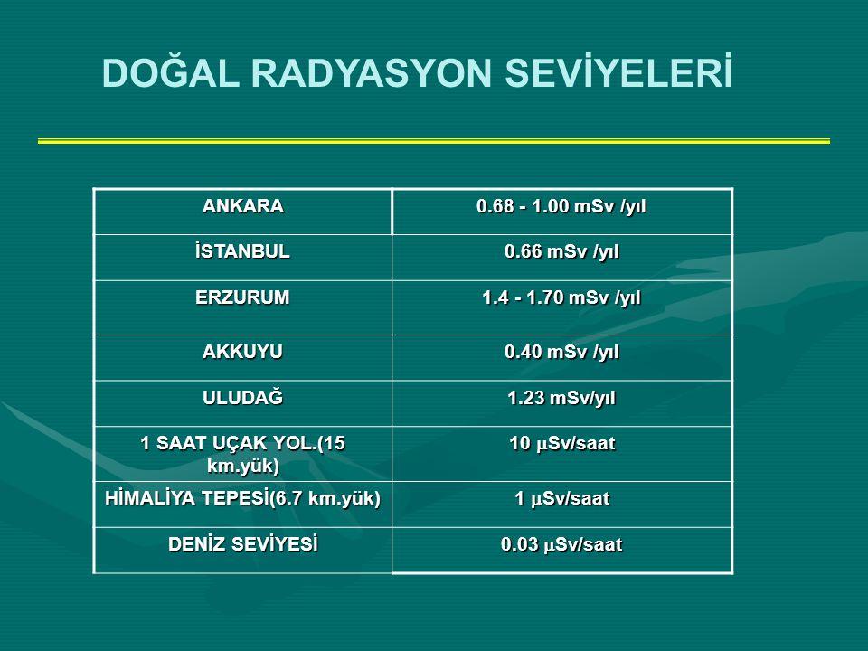 ANKARA 0.68 - 1.00 mSv /yıl İSTANBUL 0.66 mSv /yıl ERZURUM 1.4 - 1.70 mSv /yıl AKKUYU 0.40 mSv /yıl ULUDAĞ 1.23 mSv/yıl 1 SAAT UÇAK YOL.(15 km.yük) 10