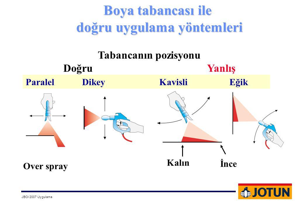 JBO/ 2007 Uygulama Boya tabancası ile doğru uygulama yöntemleri doğru uygulama yöntemleri Tabancanın pozisyonu Doğru Yanlış Paralel Dikey Kavisli Eğik