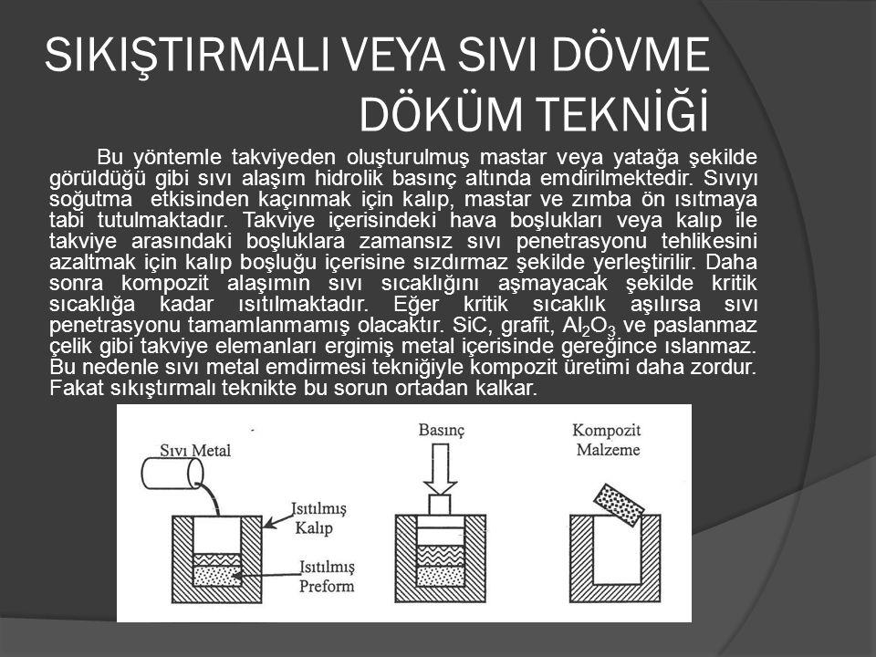 SIKIŞTIRMALI VEYA SIVI DÖVME DÖKÜM TEKNİĞİ Bu yöntemle takviyeden oluşturulmuş mastar veya yatağa şekilde görüldüğü gibi sıvı alaşım hidrolik basınç altında emdirilmektedir.