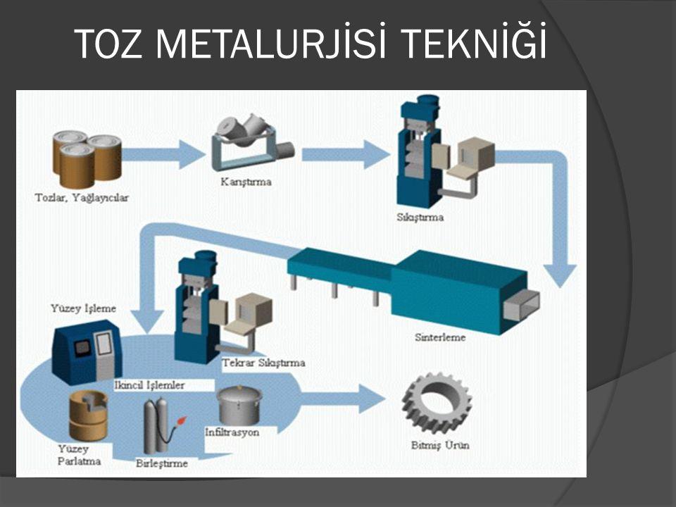 TOZ METALURJİSİ TEKNİĞİ Bu teknikte toz halindeki metal ve seramik malzemeler birleştirilebilir.