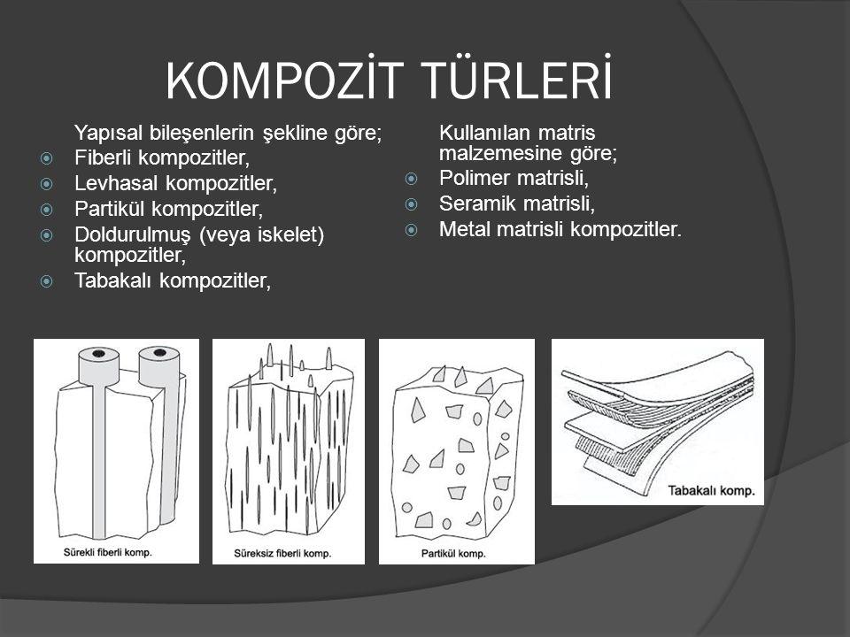 KOMPOZİT TÜRLERİ Yapısal bileşenlerin şekline göre;  Fiberli kompozitler,  Levhasal kompozitler,  Partikül kompozitler,  Doldurulmuş (veya iskelet) kompozitler,  Tabakalı kompozitler, Kullanılan matris malzemesine göre;  Polimer matrisli,  Seramik matrisli,  Metal matrisli kompozitler.