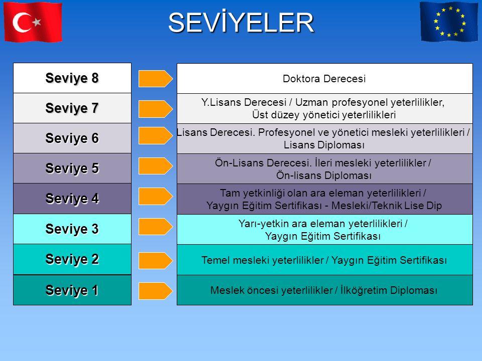 SEVİYELER Seviye 1 Temel mesleki yeterlilikler / Yaygın Eğitim Sertifikası Seviye 3 Seviye 4 Seviye 5 Seviye 6 Seviye 7 Seviye 8 Meslek öncesi yeterli
