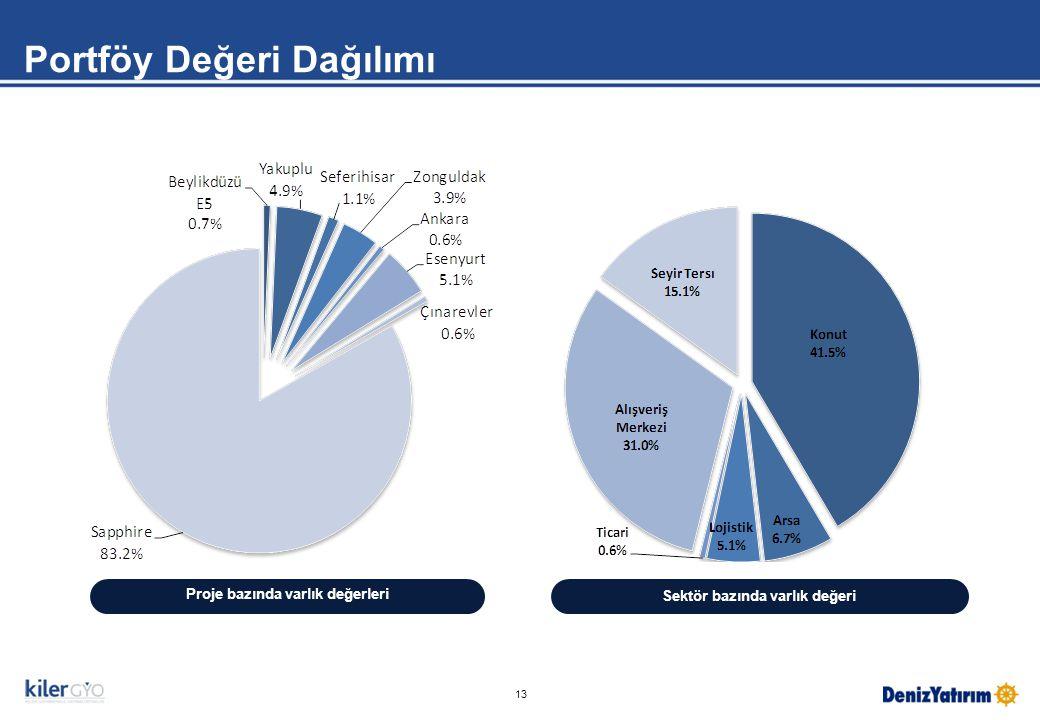 13 Sektör bazında varlık değeri Proje bazında varlık değerleri Portföy Değeri Dağılımı