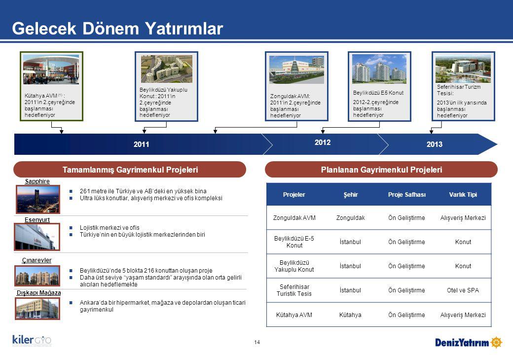 Gelecek Dönem Yatırımlar 14  261 metre ile Türkiye ve AB'deki en yüksek bina  Ultra lüks konutlar, alışveriş merkezi ve ofis kompleksi  Lojistik merkezi ve ofis  Türkiye'nin en büyük lojistik merkezlerinden biri  Beylikdüzü'nde 5 blokta 216 konuttan oluşan proje  Daha üst seviye yaşam standardı arayışında olan orta gelirli alıcıları hedeflemekte Sapphire Esenyurt Çınarevler Dışkapı Mağaza  Ankara'da bir hipermarket, mağaza ve depolardan oluşan ticari gayrimenkul Planlanan Gayrimenkul ProjeleriTamamlanmış Gayrimenkul Projeleri Beylikdüzü E - 5 Konut 2012-2.çeyreğinde başlanması hedefleniyor Zonguldak AVM: 2011'in 2.çeyreğinde başlanması hedefleniyor 2013 2012 Kütahya AVM (1) : 2011'in 2.çeyreğinde başlanması hedefleniyor Seferihisar Turizm Tesisi: 2013'ün ilk yarısında başlanması hedefleniyor 2011 ProjelerŞehirProje SafhasıVarlık Tipi Zonguldak AVMZonguldakÖn GeliştirmeAlışveriş Merkezi Beylikdüzü E-5 Konut İstanbulÖn GeliştirmeKonut Beylikdüzü Yakuplu Konut İstanbulÖn GeliştirmeKonut Seferihisar Turistik Tesis İstanbulÖn GeliştirmeOtel ve SPA Kütahya AVMKütahyaÖn GeliştirmeAlışveriş Merkezi Beylikdüzü Yakuplu Konut : 2011'in 2.çeyreğinde başlanması hedefleniyor
