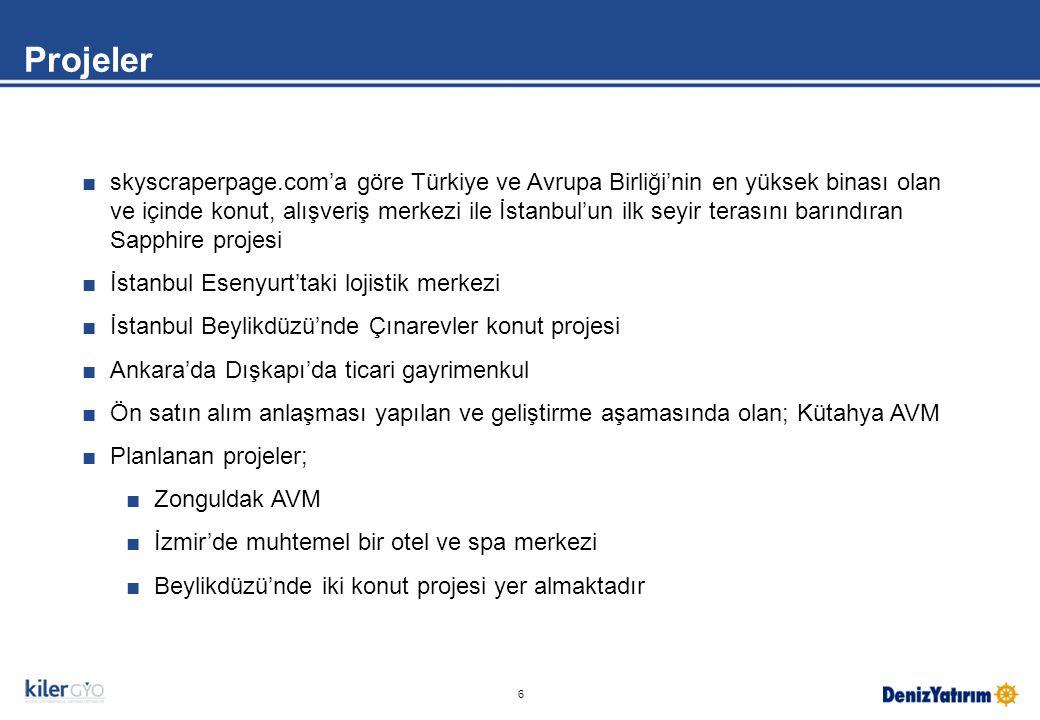 6 ■skyscraperpage.com'a göre Türkiye ve Avrupa Birliği'nin en yüksek binası olan ve içinde konut, alışveriş merkezi ile İstanbul'un ilk seyir terasını barındıran Sapphire projesi ■İstanbul Esenyurt'taki lojistik merkezi ■İstanbul Beylikdüzü'nde Çınarevler konut projesi ■Ankara'da Dışkapı'da ticari gayrimenkul ■Ön satın alım anlaşması yapılan ve geliştirme aşamasında olan; Kütahya AVM ■Planlanan projeler; ■Zonguldak AVM ■İzmir'de muhtemel bir otel ve spa merkezi ■Beylikdüzü'nde iki konut projesi yer almaktadır Projeler