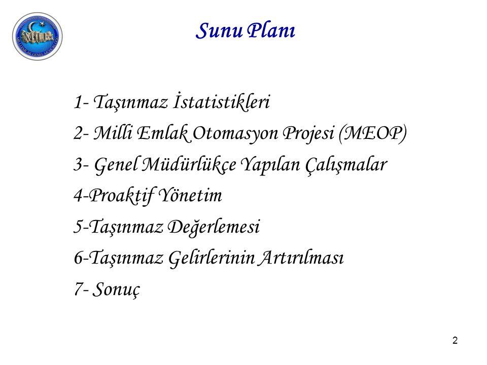 2 Sunu Planı 1- Taşınmaz İstatistikleri 2- Milli Emlak Otomasyon Projesi (MEOP) 3- Genel Müdürlükçe Yapılan Çalışmalar 4-Proaktif Yönetim 5-Taşınmaz Değerlemesi 6-Taşınmaz Gelirlerinin Artırılması 7- Sonuç
