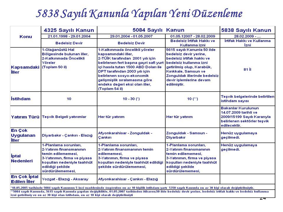 24 5838 Sayılı Kanunla Yapılan Yeni Düzenleme
