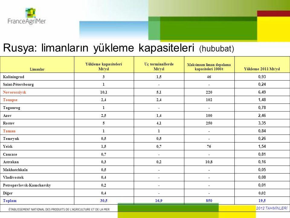 Rusya: limanların yükleme kapasiteleri (hububat) Limanlar Yükleme kapasiteleri Mt/yıl Uç terminallerde Mt/yıl Maksimum liman depolama kapasiteleri 100