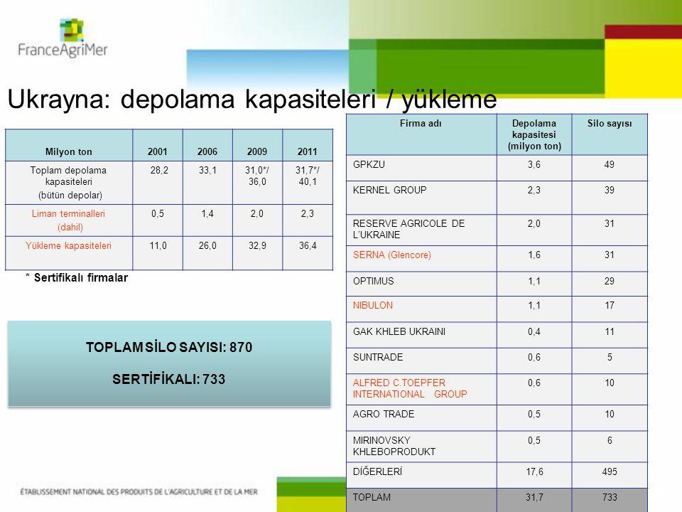 Ukrayna: depolama kapasiteleri / yükleme Milyon ton2001200620092011 Toplam depolama kapasiteleri (bütün depolar) 28,233,131,0*/ 36,0 31,7*/ 40,1 Liman