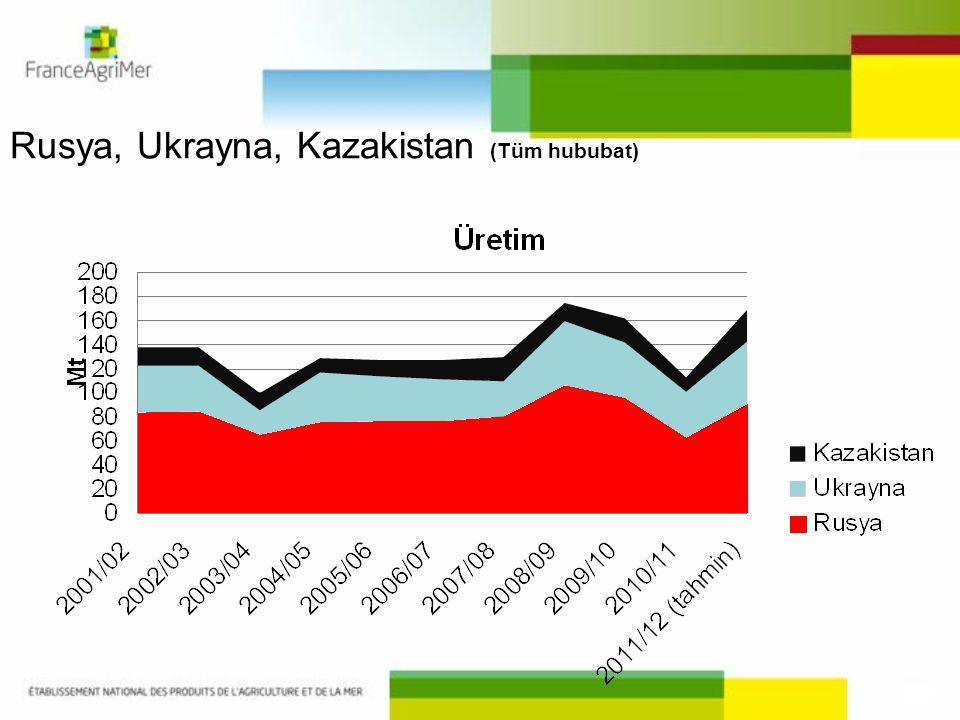 Rusya, Ukrayna, Kazakistan (Tüm hububat)
