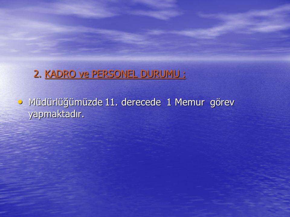 2. KADRO ve PERSONEL DURUMU : 2. KADRO ve PERSONEL DURUMU : • Müdürlüğümüzde 11. derecede 1 Memur görev yapmaktadır.