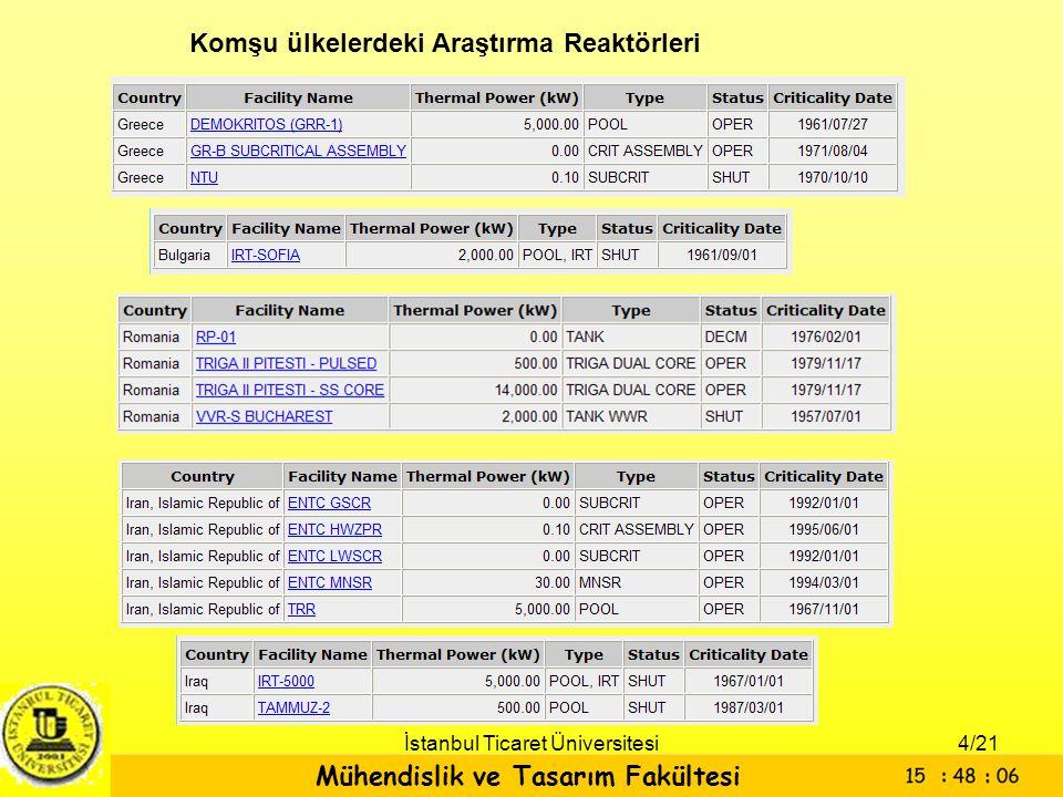 Mühendislik ve Tasarım Fakültesi İstanbul Ticaret Üniversitesi Komşu ülkelerdeki Araştırma Reaktörleri 4/21