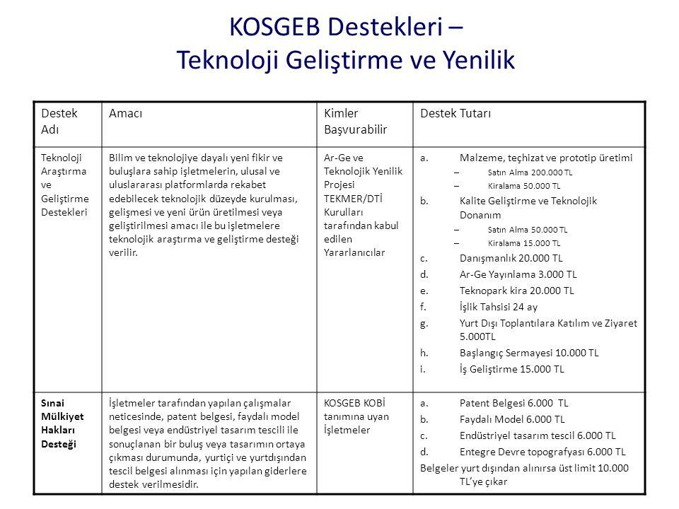 KOSGEB Destekleri – Teknoloji Geliştirme ve Yenilik Destek Adı AmacıKimler Başvurabilir Destek Tutarı Teknoloji Araştırma ve Geliştirme Destekleri Bil