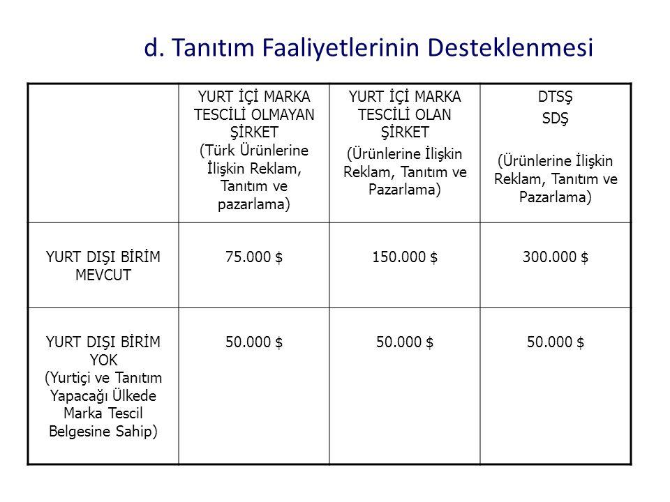 d. Tanıtım Faaliyetlerinin Desteklenmesi YURT İÇİ MARKA TESCİLİ OLMAYAN ŞİRKET (Türk Ürünlerine İlişkin Reklam, Tanıtım ve pazarlama) YURT İÇİ MARKA T