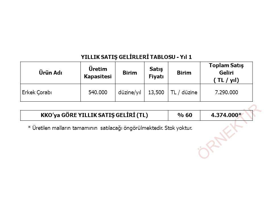 ÖRNEKTİR YILLIK SATIŞ GELİRLERİ TABLOSU - Yıl 1 Ürün Adı Üretim Kapasitesi Birim Satış Fiyatı Birim Toplam Satış Geliri ( TL / yıl) Erkek Çorabı540.00