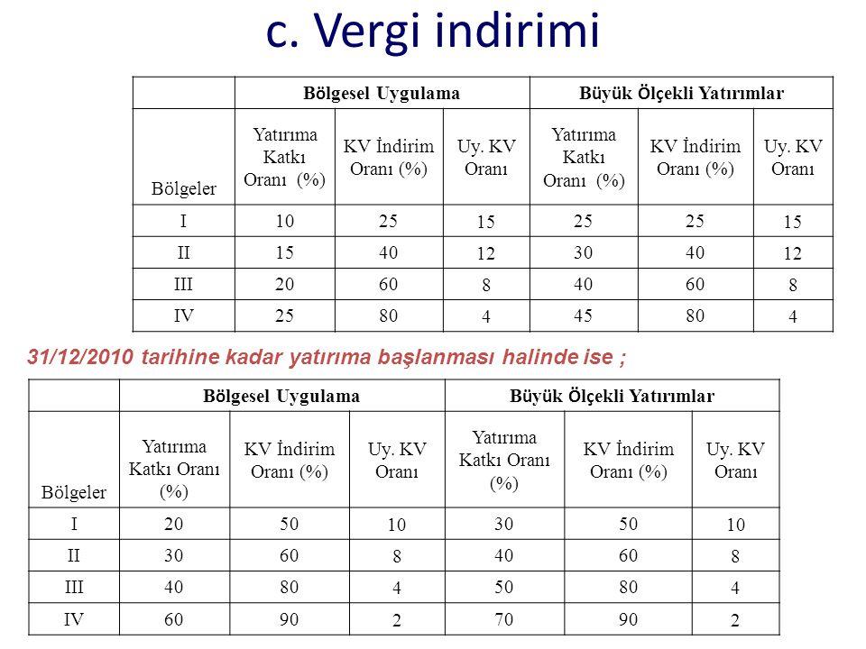 c. Vergi indirimi B ö lgesel UygulamaB ü y ü k Ö l ç ekli Yatırımlar B ö lgeler Yatırıma Katkı Oranı (%) KV İndirim Oranı (%) Uy. KV Oranı Yatırıma Ka