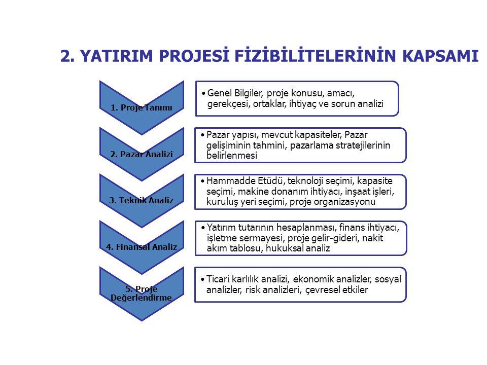 1. Proje Tanımı •Genel Bilgiler, proje konusu, amacı, gerekçesi, ortaklar, ihtiyaç ve sorun analizi 2. Pazar Analizi •Pazar yapısı, mevcut kapasiteler