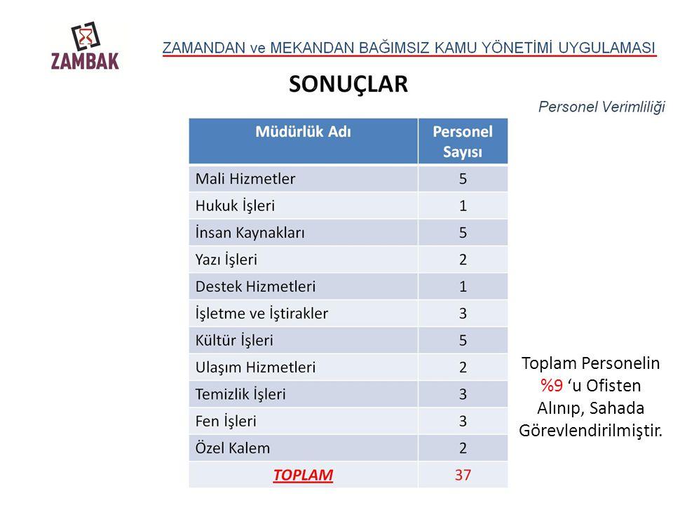 Toplam Personelin %9 'u Ofisten Alınıp, Sahada Görevlendirilmiştir.